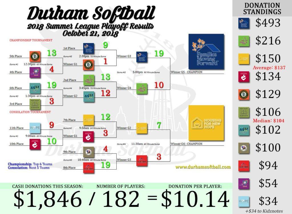 2018 Durham Softball Summer Standings